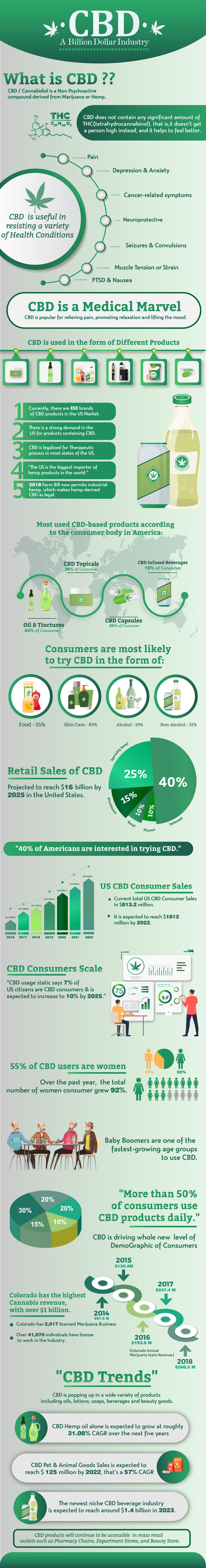 CBD A Billion Dollar Industry