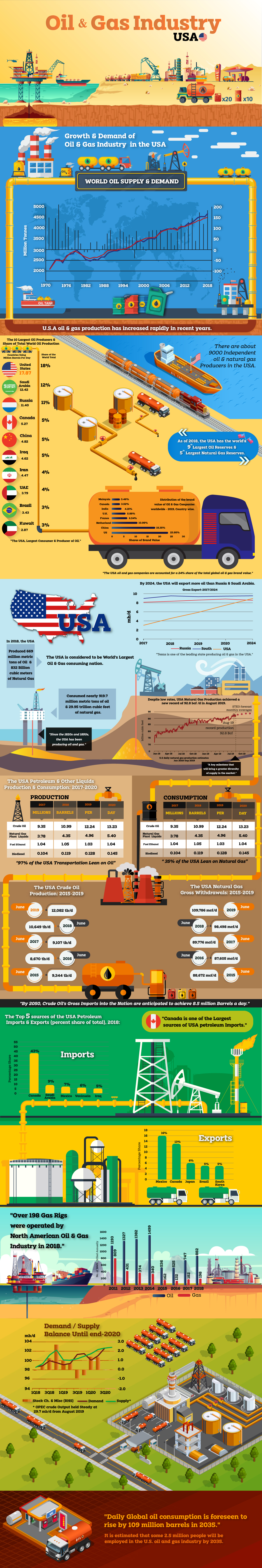 Growth - Demand of Oil & Gas Industry in the USA